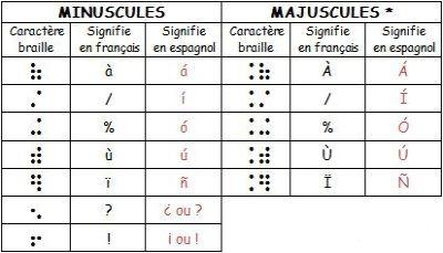 'alphabet espagnol en braille papier