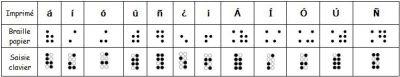 L'alphabet espagnol en braille informatique